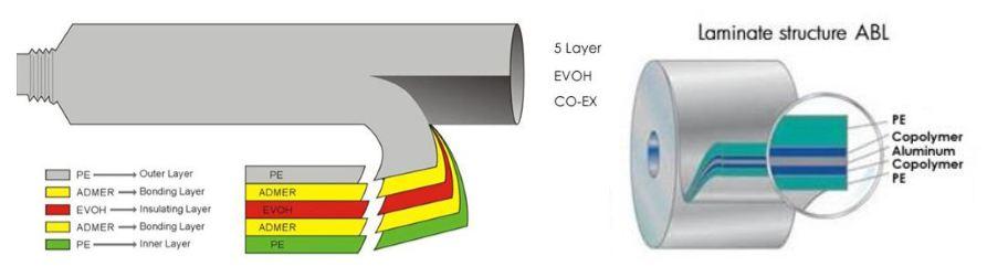 f layer